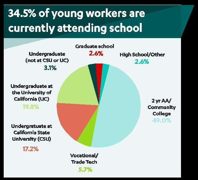 UCLA Labor Center | Descriptive Statistics