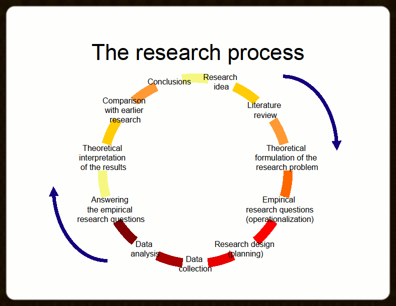 Dissertation planning and conducting research show